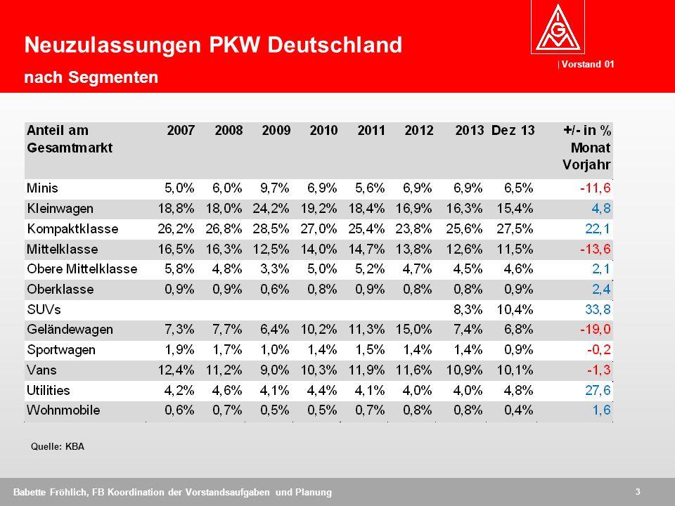 Vorstand 01 3 Babette Fröhlich, FB Koordination der Vorstandsaufgaben und Planung Quelle: KBA Neuzulassungen PKW Deutschland nach Segmenten