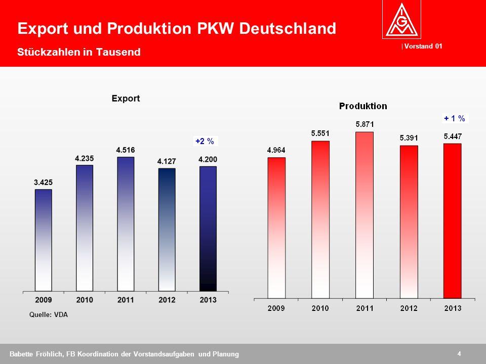Vorstand 01 4 Babette Fröhlich, FB Koordination der Vorstandsaufgaben und Planung Export und Produktion PKW Deutschland Stückzahlen in Tausend Quelle: VDA +2 % + 1 %