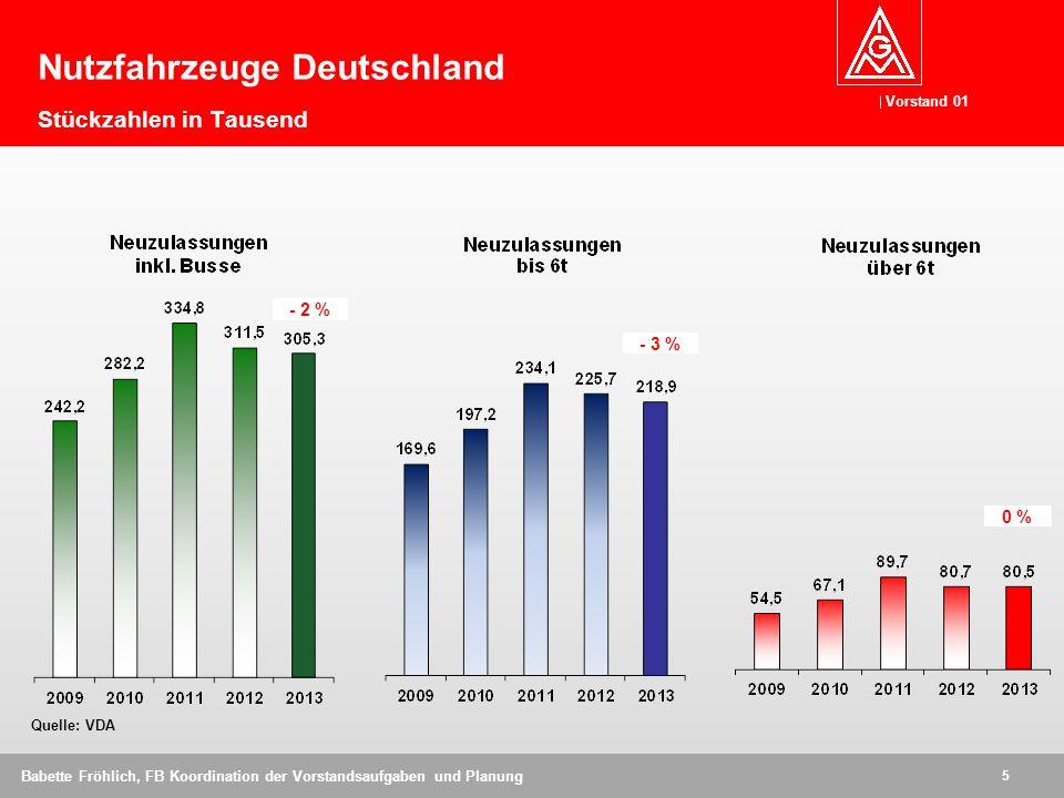Vorstand 01 5 Babette Fröhlich, FB Koordination der Vorstandsaufgaben und Planung Nutzfahrzeuge Deutschland Stückzahlen in Tausend Quelle: VDA - 2 % - 3 % 0 %
