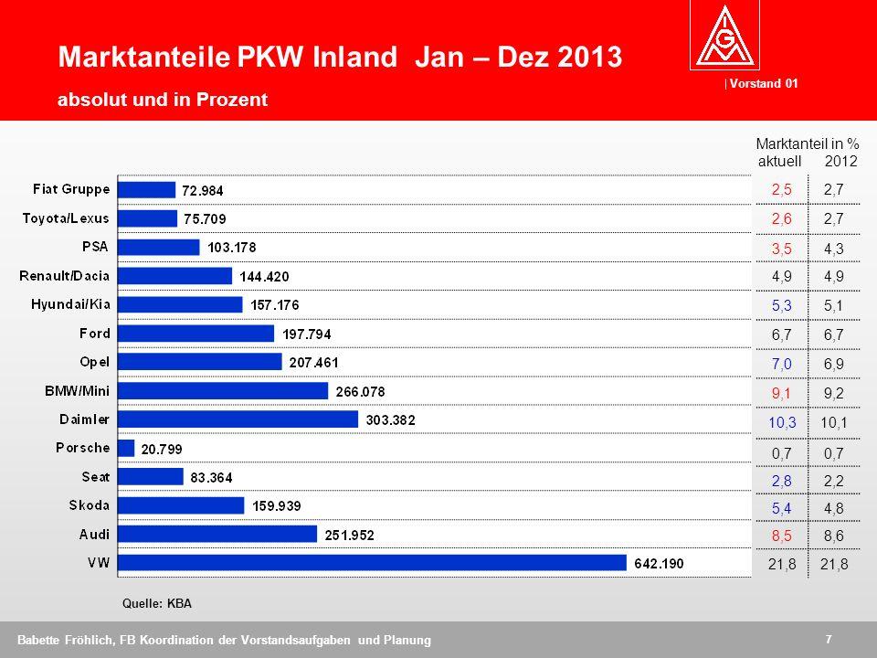 Vorstand 01 7 Babette Fröhlich, FB Koordination der Vorstandsaufgaben und Planung Marktanteile PKW Inland Jan – Dez 2013 absolut und in Prozent Quelle: KBA 2,52,7 2,62,7 3,54,3 4,9 5,35,1 6,7 7,06,9 9,19,2 10,310,1 0,7 2,82,2 5,44,8 8,58,6 21,8 Marktanteil in % aktuell 2012