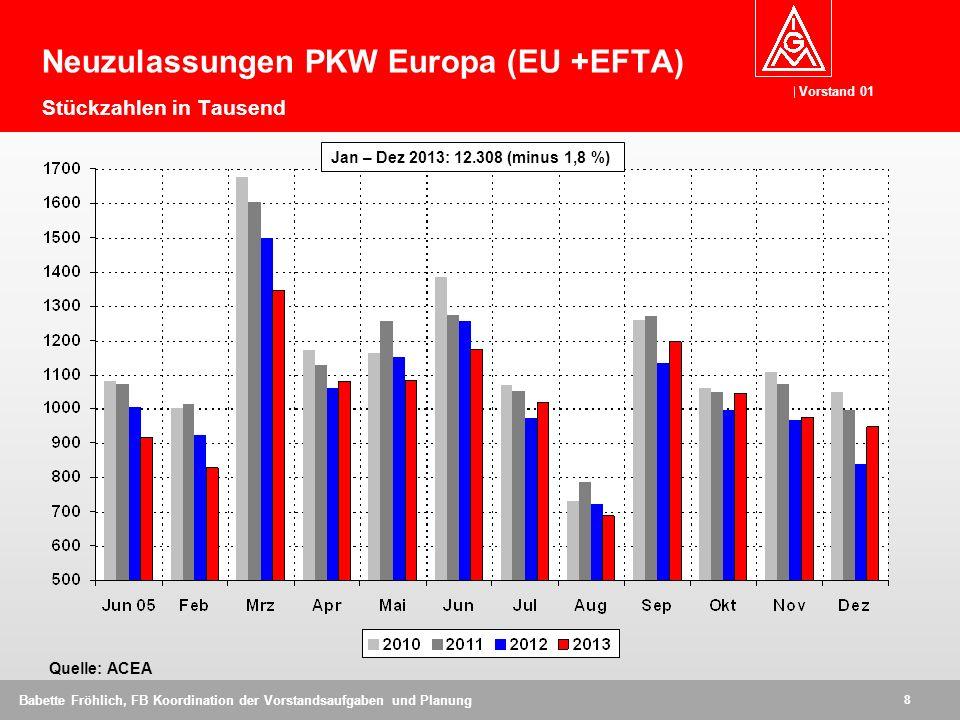 Vorstand 01 8 Babette Fröhlich, FB Koordination der Vorstandsaufgaben und Planung Quelle: ACEA Neuzulassungen PKW Europa (EU +EFTA) Stückzahlen in Tausend Jan – Dez 2013: 12.308 (minus 1,8 %)