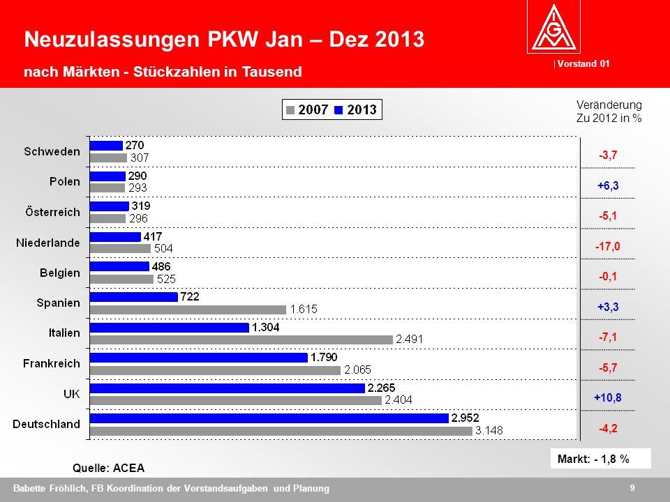 Vorstand 01 9 Babette Fröhlich, FB Koordination der Vorstandsaufgaben und Planung Quelle: ACEA -3,7 +6,3 -5,1 -17,0 -0,1 +3,3 -7,1 -5,7 +10,8 -4,2 Veränderung Zu 2012 in % Neuzulassungen PKW Jan – Dez 2013 nach Märkten - Stückzahlen in Tausend Markt: - 1,8 %