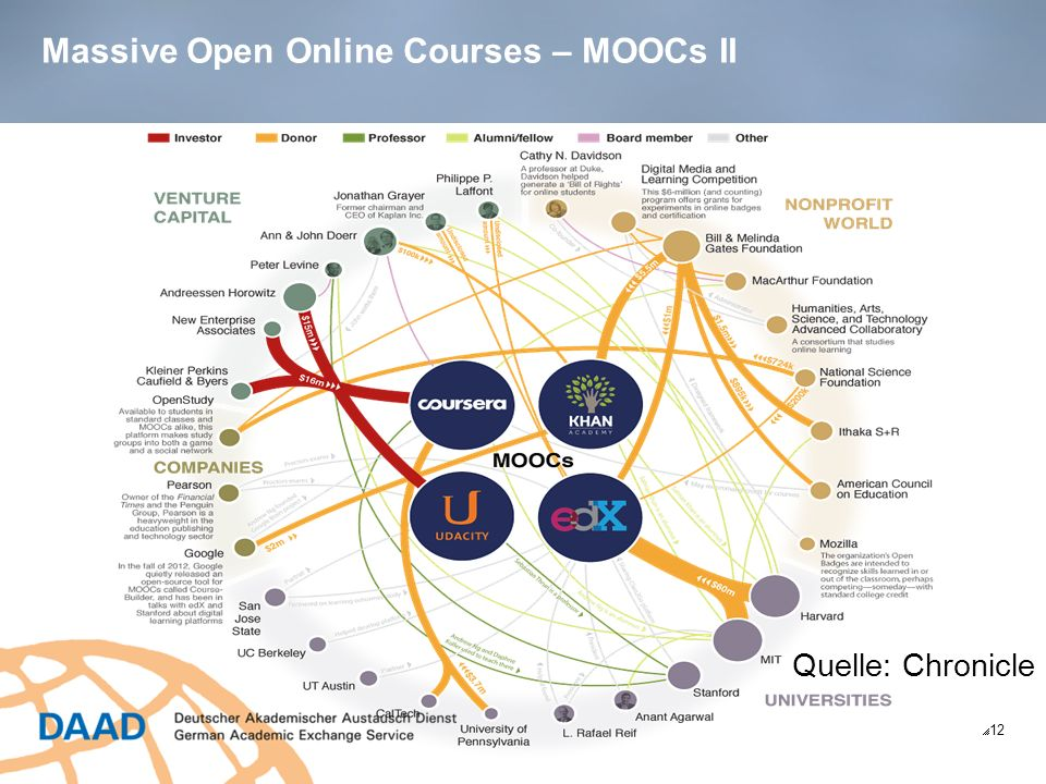 Massive Open Online Courses – MOOCs II 12 Quelle: Chronicle