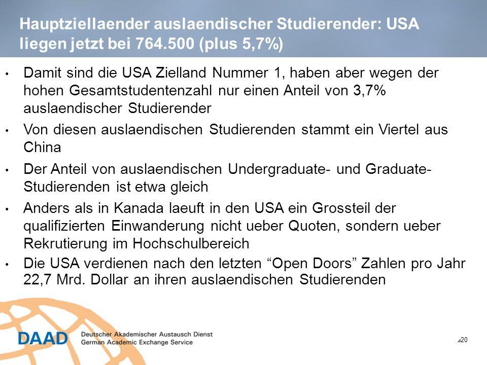 Hauptziellaender auslaendischer Studierender: USA liegen jetzt bei 764.500 (plus 5,7%) 20 Damit sind die USA Zielland Nummer 1, haben aber wegen der hohen Gesamtstudentenzahl nur einen Anteil von 3,7% auslaendischer Studierender Von diesen auslaendischen Studierenden stammt ein Viertel aus China Der Anteil von auslaendischen Undergraduate- und Graduate- Studierenden ist etwa gleich Anders als in Kanada laeuft in den USA ein Grossteil der qualifizierten Einwanderung nicht ueber Quoten, sondern ueber Rekrutierung im Hochschulbereich Die USA verdienen nach den letzten Open Doors Zahlen pro Jahr 22,7 Mrd.