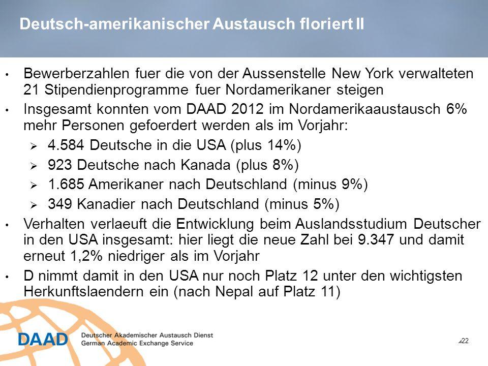 Deutsch-amerikanischer Austausch floriert II 22 Bewerberzahlen fuer die von der Aussenstelle New York verwalteten 21 Stipendienprogramme fuer Nordamerikaner steigen Insgesamt konnten vom DAAD 2012 im Nordamerikaaustausch 6% mehr Personen gefoerdert werden als im Vorjahr: 4.584 Deutsche in die USA (plus 14%) 923 Deutsche nach Kanada (plus 8%) 1.685 Amerikaner nach Deutschland (minus 9%) 349 Kanadier nach Deutschland (minus 5%) Verhalten verlaeuft die Entwicklung beim Auslandsstudium Deutscher in den USA insgesamt: hier liegt die neue Zahl bei 9.347 und damit erneut 1,2% niedriger als im Vorjahr D nimmt damit in den USA nur noch Platz 12 unter den wichtigsten Herkunftslaendern ein (nach Nepal auf Platz 11)