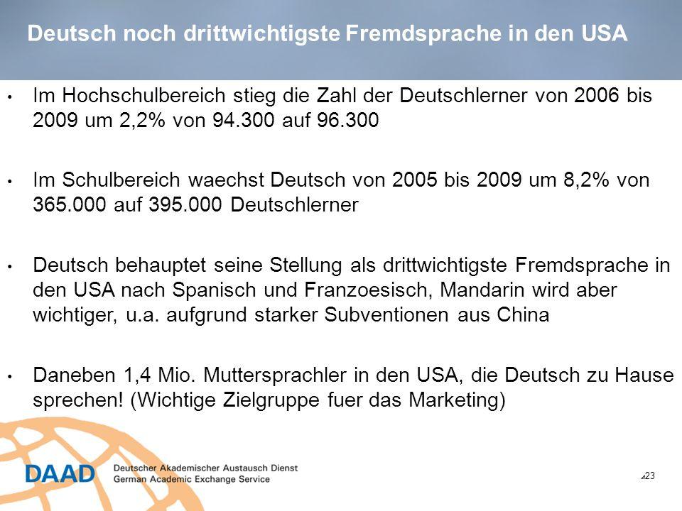 Deutsch noch drittwichtigste Fremdsprache in den USA 23 Im Hochschulbereich stieg die Zahl der Deutschlerner von 2006 bis 2009 um 2,2% von 94.300 auf 96.300 Im Schulbereich waechst Deutsch von 2005 bis 2009 um 8,2% von 365.000 auf 395.000 Deutschlerner Deutsch behauptet seine Stellung als drittwichtigste Fremdsprache in den USA nach Spanisch und Franzoesisch, Mandarin wird aber wichtiger, u.a.