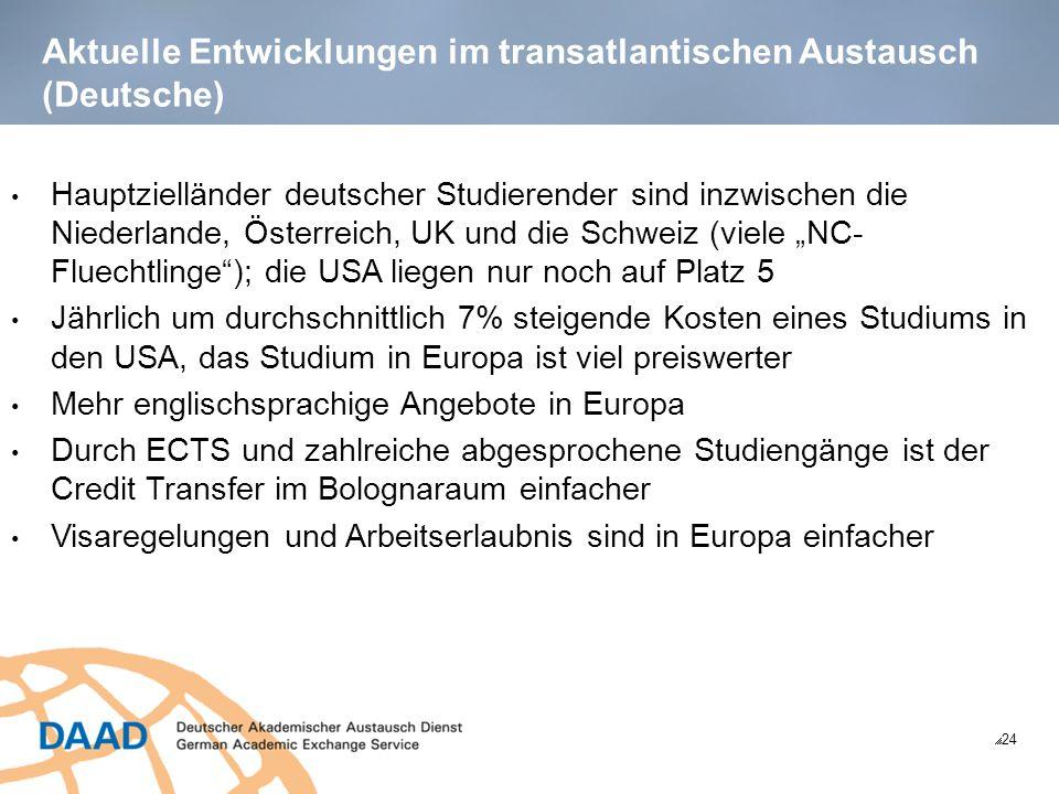 Aktuelle Entwicklungen im transatlantischen Austausch (Deutsche) 24 Hauptzielländer deutscher Studierender sind inzwischen die Niederlande, Österreich, UK und die Schweiz (viele NC- Fluechtlinge); die USA liegen nur noch auf Platz 5 Jährlich um durchschnittlich 7% steigende Kosten eines Studiums in den USA, das Studium in Europa ist viel preiswerter Mehr englischsprachige Angebote in Europa Durch ECTS und zahlreiche abgesprochene Studiengänge ist der Credit Transfer im Bolognaraum einfacher Visaregelungen und Arbeitserlaubnis sind in Europa einfacher