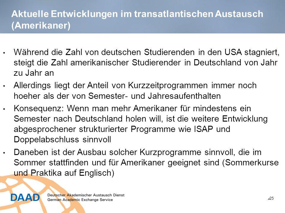 Aktuelle Entwicklungen im transatlantischen Austausch (Amerikaner) 25 Während die Zahl von deutschen Studierenden in den USA stagniert, steigt die Zahl amerikanischer Studierender in Deutschland von Jahr zu Jahr an Allerdings liegt der Anteil von Kurzzeitprogrammen immer noch hoeher als der von Semester- und Jahresaufenthalten Konsequenz: Wenn man mehr Amerikaner für mindestens ein Semester nach Deutschland holen will, ist die weitere Entwicklung abgesprochener strukturierter Programme wie ISAP und Doppelabschluss sinnvoll Daneben ist der Ausbau solcher Kurzprogramme sinnvoll, die im Sommer stattfinden und für Amerikaner geeignet sind (Sommerkurse und Praktika auf Englisch)