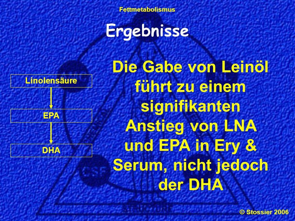 © Stossier 2006 Fettmetabolismus Ergebnisse Die Gabe von Leinöl führt zu einem signifikanten Anstieg von LNA und EPA in Ery & Serum, nicht jedoch der