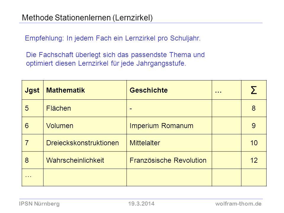 IPSN Nürnberg19.3.2014wolfram-thom.de Methode Stationenlernen (Lernzirkel) Empfehlung: In jedem Fach ein Lernzirkel pro Schuljahr. Die Fachschaft über
