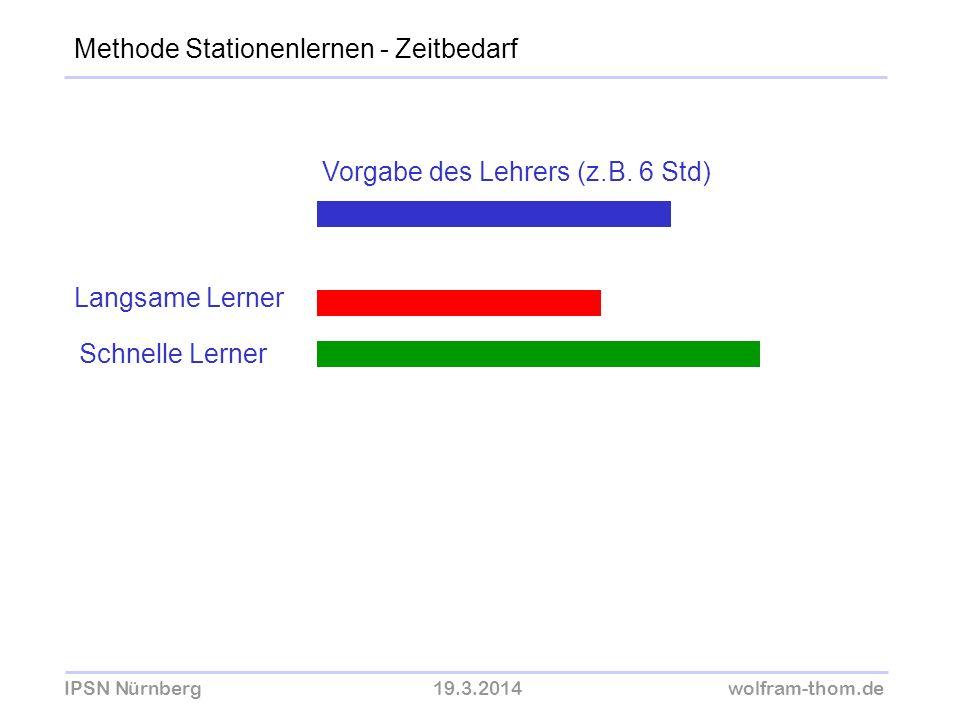 IPSN Nürnberg19.3.2014wolfram-thom.de Methode Stationenlernen - Zeitbedarf Vorgabe des Lehrers (z.B. 6 Std) Langsame Lerner Schnelle Lerner