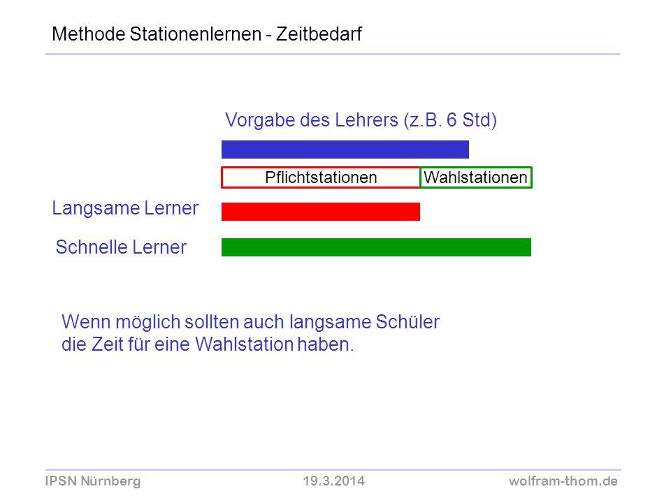 IPSN Nürnberg19.3.2014wolfram-thom.de Methode Stationenlernen - Zeitbedarf Vorgabe des Lehrers (z.B. 6 Std) Langsame Lerner Schnelle Lerner Pflichtsta