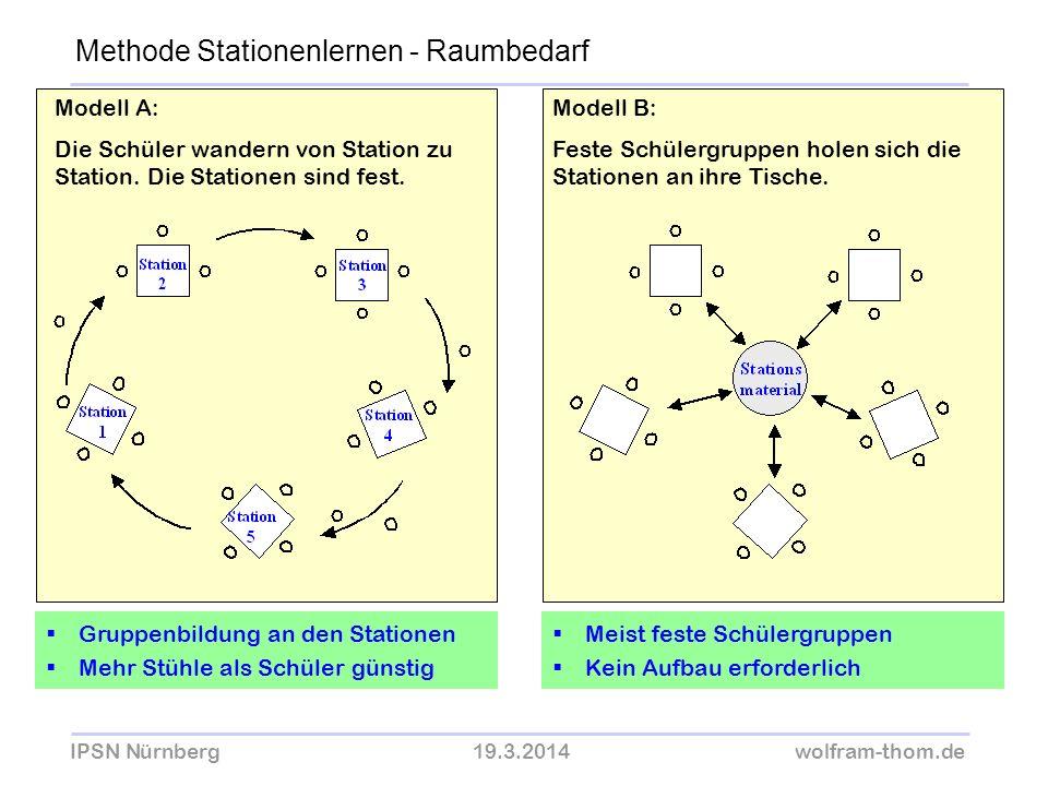 IPSN Nürnberg19.3.2014wolfram-thom.de Modell A: Die Schüler wandern von Station zu Station. Die Stationen sind fest. Modell B: Feste Schülergruppen ho
