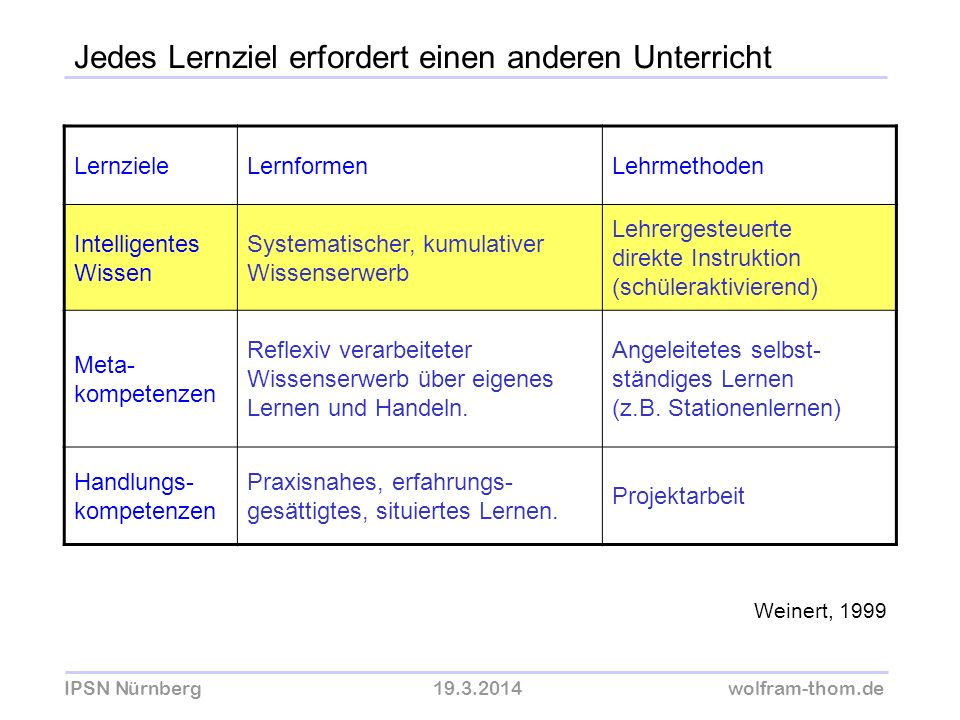 IPSN Nürnberg19.3.2014wolfram-thom.de Jedes Lernziel erfordert einen anderen Unterricht LernzieleLernformenLehrmethoden Intelligentes Wissen Systemati
