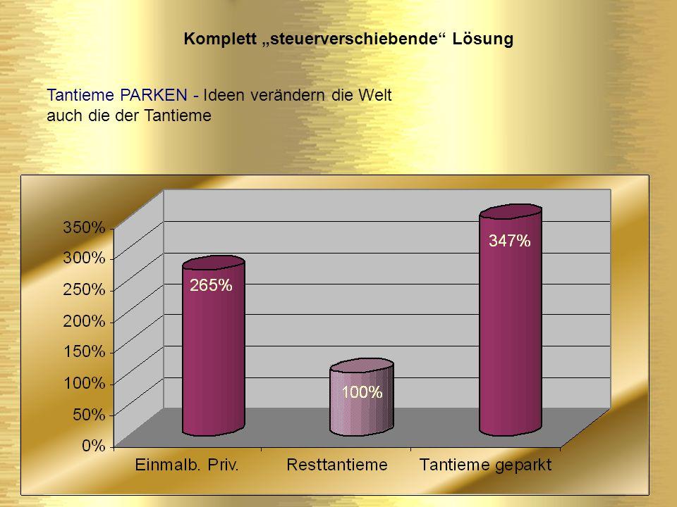 Tantieme PARKEN - Ideen verändern die Welt auch die der Tantieme Ergebnis: die Tantieme wird nicht mit dem Finanzamt geteilt je nach Modell keine Rückstellungen in der Steuerbilanz die gesparte Steuerschuld bringt steuerfreie Erträge je nach Modell, verbleibt die Tantieme zum größten Teil in der GmbH und wird ratierlich abgebaut, interessante Innenfinanzierungseffekte je nach Modell wird ein mögliches Zinsrisiko ausgelagert je nach Modell erhalten Sie höchste Verfügungsflexibilität es kann zwischen Rente zur Altersversorgung oder Kapital gewählt werden aber – versteuert müssen die Erträge doch werden, allerdings günstiger Nicht 52% - sondern 100% .
