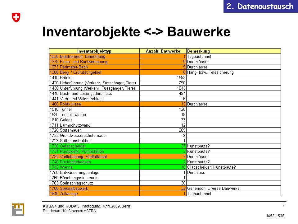 KUBA 4 und KUBA 5, Infotagung, 4.11.2009, Bern Bundesamt für Strassen ASTRA I452-1538 Inventarobjekte Bauwerke 2.