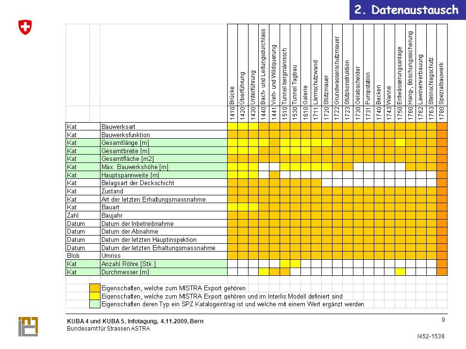 KUBA 4 und KUBA 5, Infotagung, 4.11.2009, Bern Bundesamt für Strassen ASTRA I452-1538 MISTRA Basisdaten RBBS Achsen Bezugspunkte Achsgeometrien Inventarobjekte Kantonsgrenzen Filialengrenzen 2.