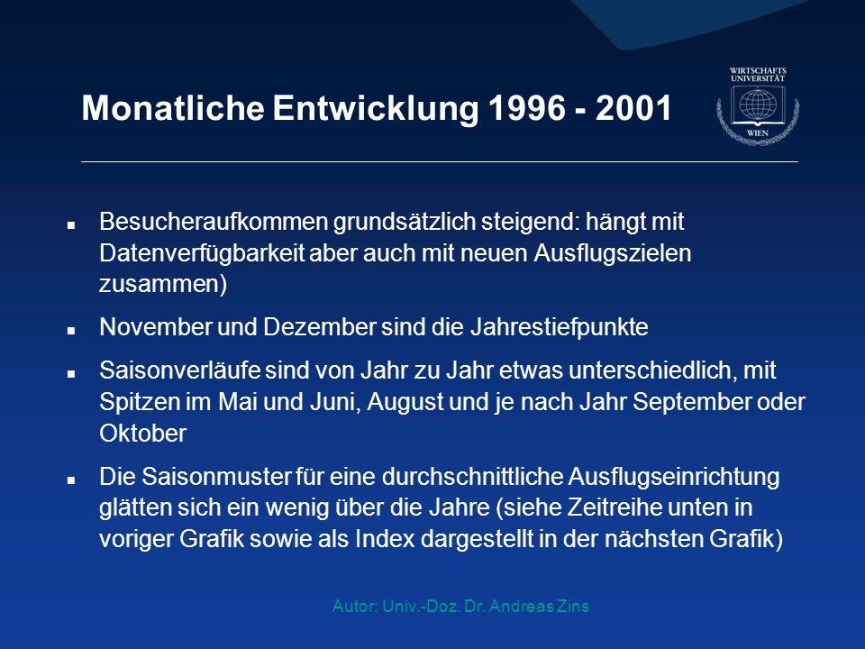 Autor: Univ.-Doz. Dr. Andreas Zins Monatliche Entwicklung 1996 - 2001