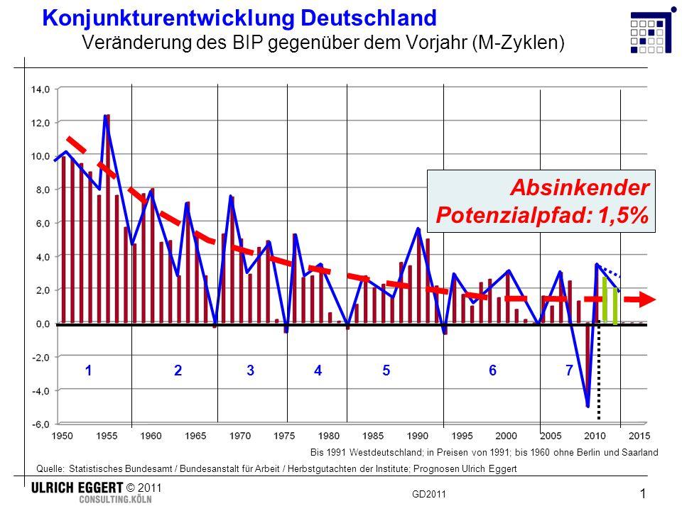 GD2011 © 2011 2 Konjunkturentwicklung Deutschland 2008 - 2011 2009: - 5,0 % 2010: + 3,4 - 3,7 % (0 %) (Potenzialpfad – 1,5 %) (+ 3 %) Wohin wir gehen...