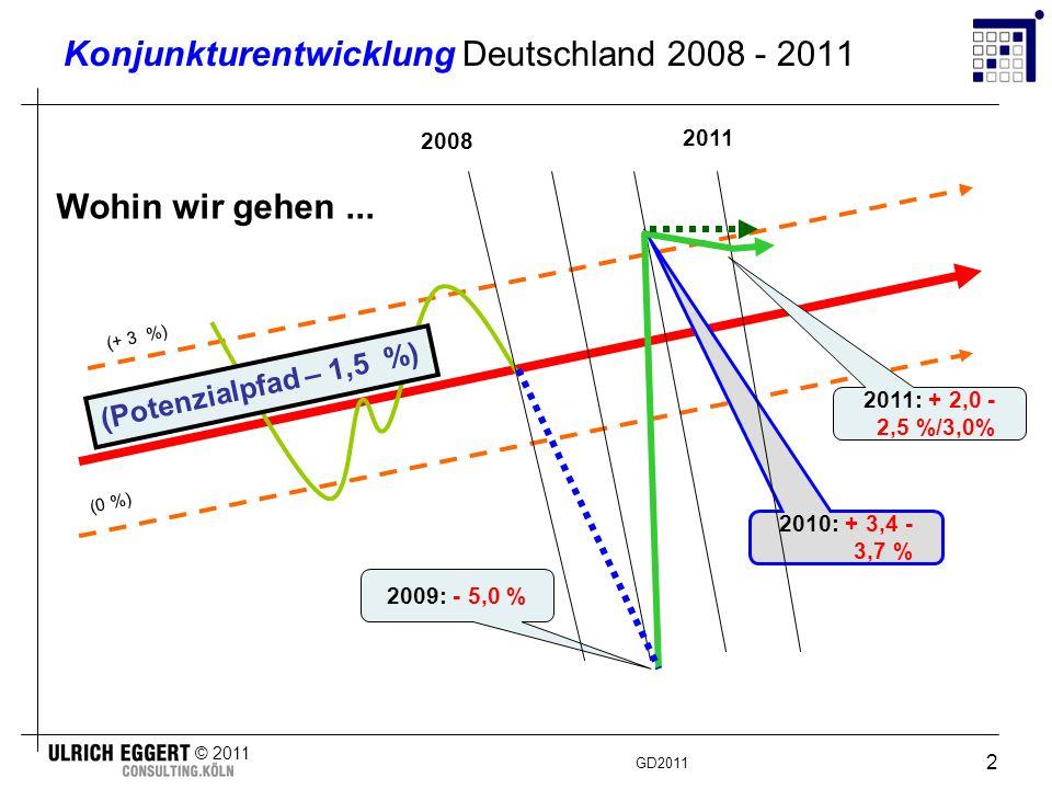 GD2011 © 2011 3 Verlust auf Dauer.