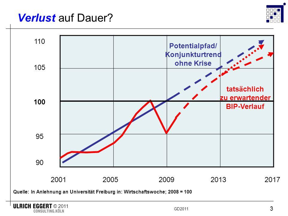 GD2011 © 2011 4 Konjunktur Die Konjunktur verläuft in Deutschland gemeinhin bei ständigem Auf und Ab in Form eines M (1) wie auch in anderen Industriestaaten.