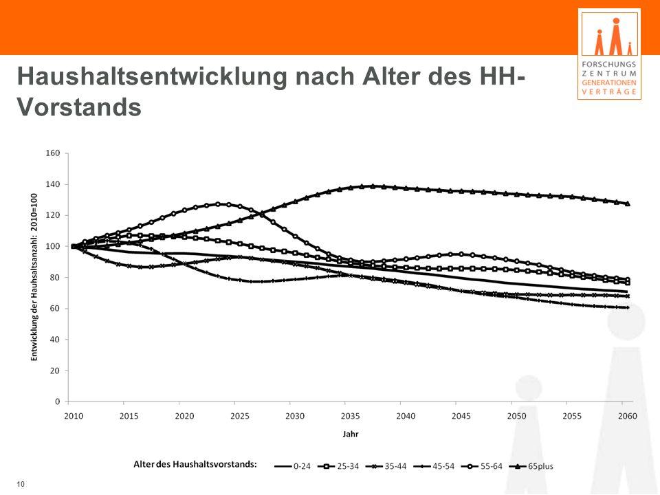 Haushaltsentwicklung nach Alter des HH- Vorstands 10