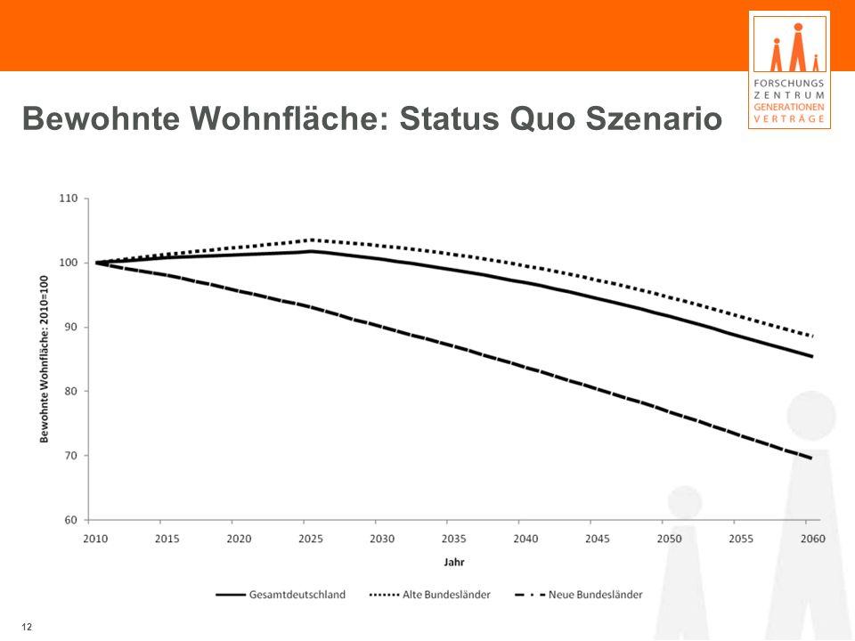 Bewohnte Wohnfläche: Status Quo Szenario 12