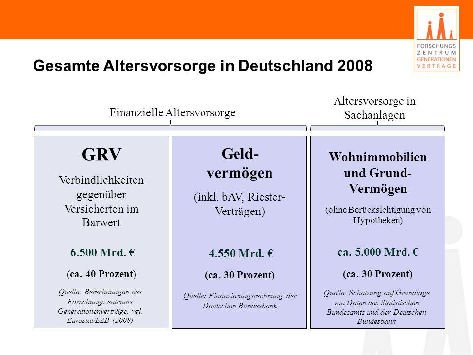GRV Verbindlichkeiten gegenüber Versicherten im Barwert 6.500 Mrd. (ca. 40 Prozent) Geld- vermögen (inkl. bAV, Riester- Verträgen) 4.550 Mrd. (ca. 30
