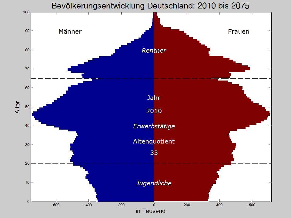 Koordinierte Bevölkerungsprojektion: 2006 - 2070