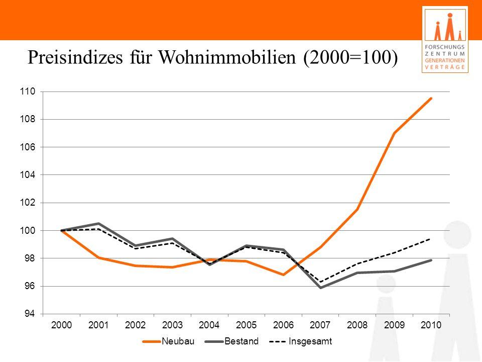 Preisindizes für Wohnimmobilien (2000=100)