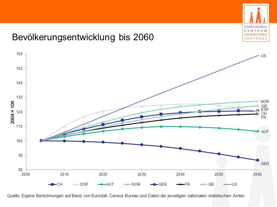 Bevölkerungsentwicklung bis 2060 Quelle: Eigene Berechnungen auf Basis von Eurostat, Census Bureau und Daten der jeweiligen nationalen statistischen Ä