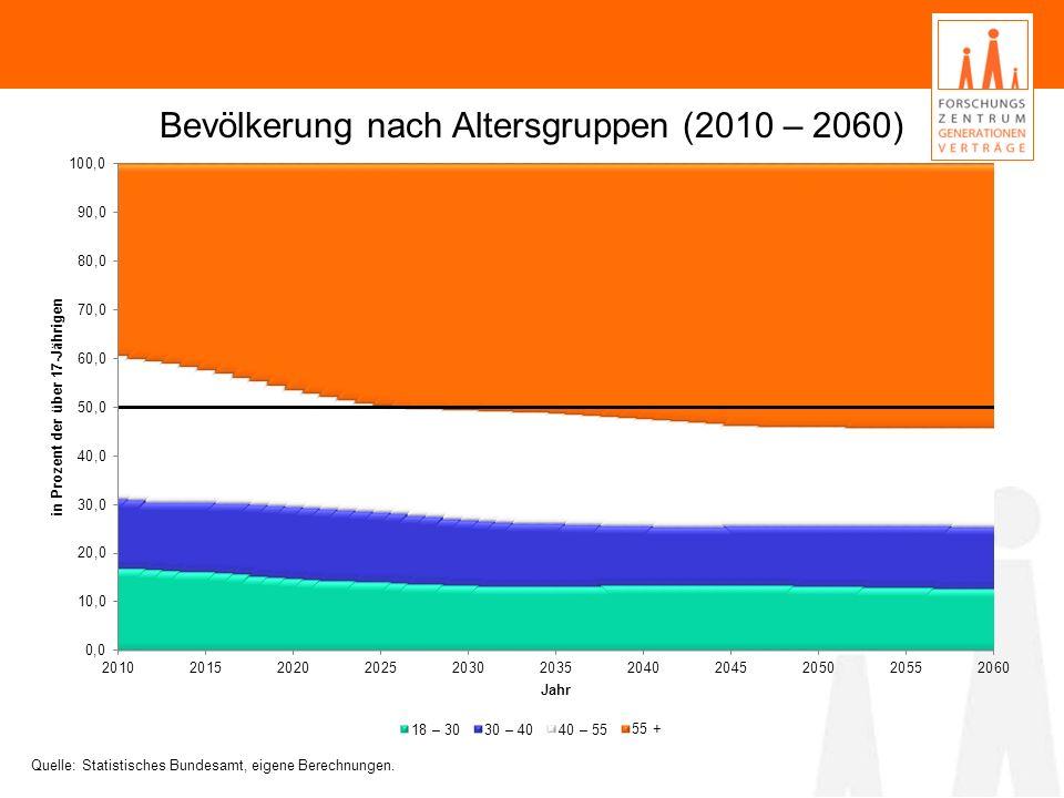 Bevölkerung nach Altersgruppen (2010 – 2060) Quelle: Statistisches Bundesamt, eigene Berechnungen.