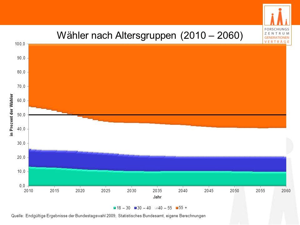 Wähler nach Altersgruppen (2010 – 2060) Quelle: Endgültige Ergebnisse der Bundestagswahl 2009, Statistisches Bundesamt, eigene Berechnungen