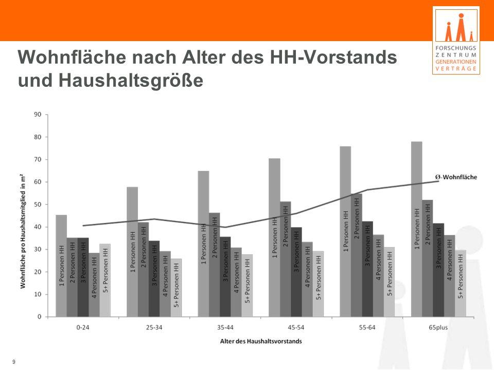 Wohnfläche nach Alter des HH-Vorstands und Haushaltsgröße 9