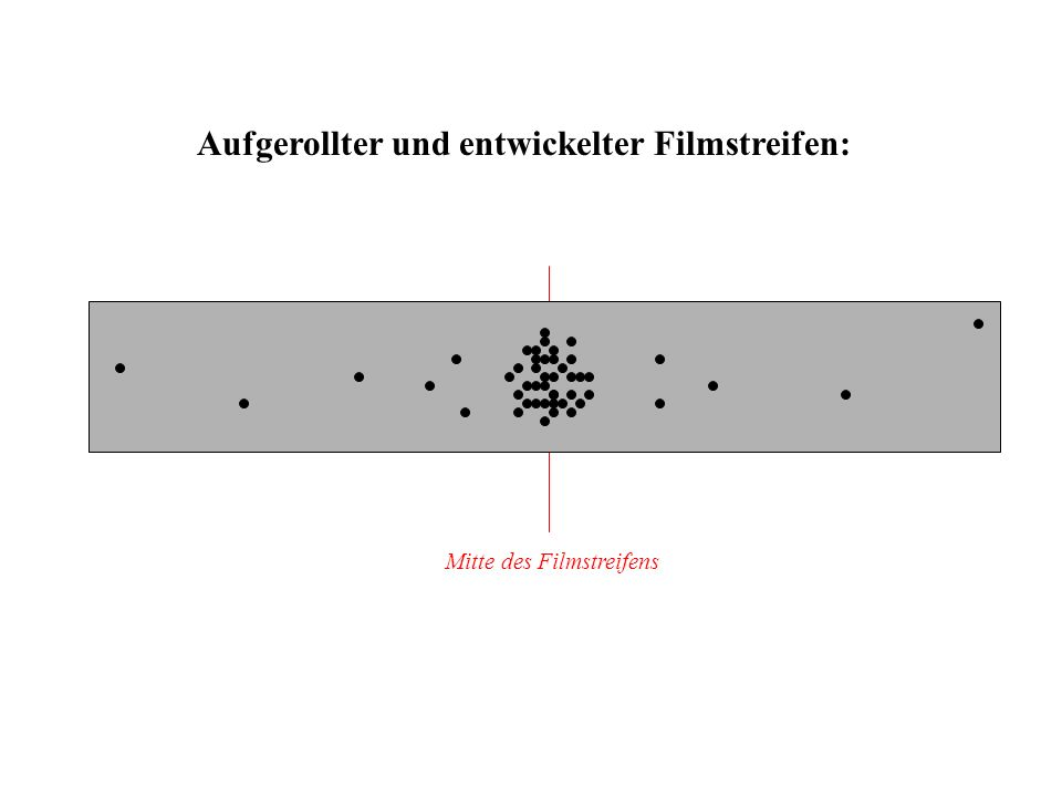 Wir betrachten nun die statistische Verteilung der -Teilchen auf dem Leuchtschirm oder einem Filmstreifen (der liefert genauere Resultate): Mitte des Filmstreifens