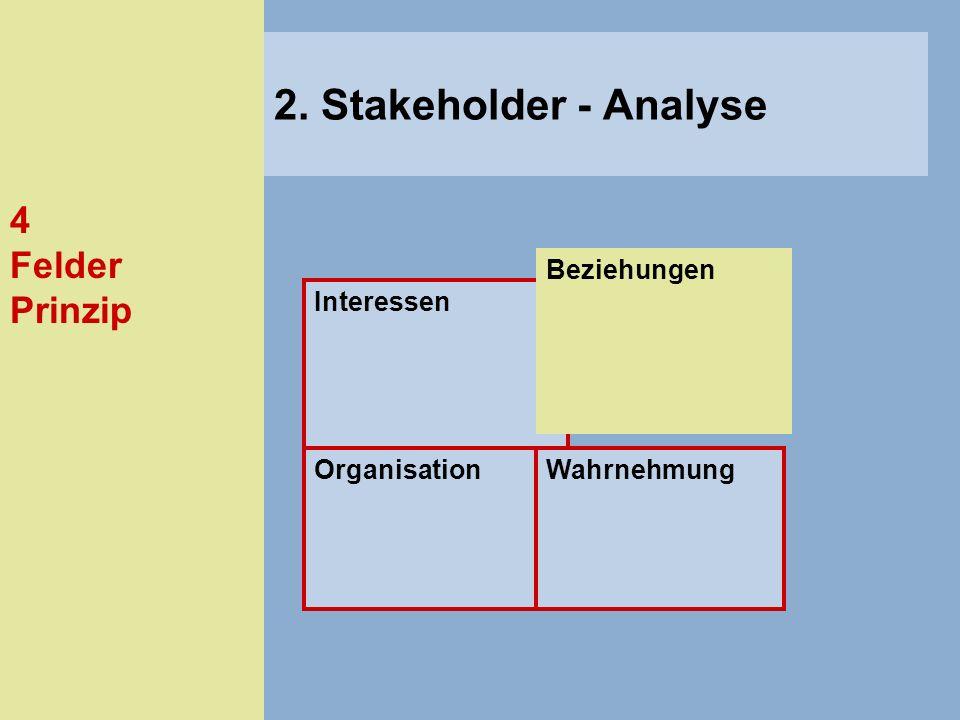 4 Felder Prinzip Interessen Beziehungen OrganisationWahrnehmung 2. Stakeholder - Analyse