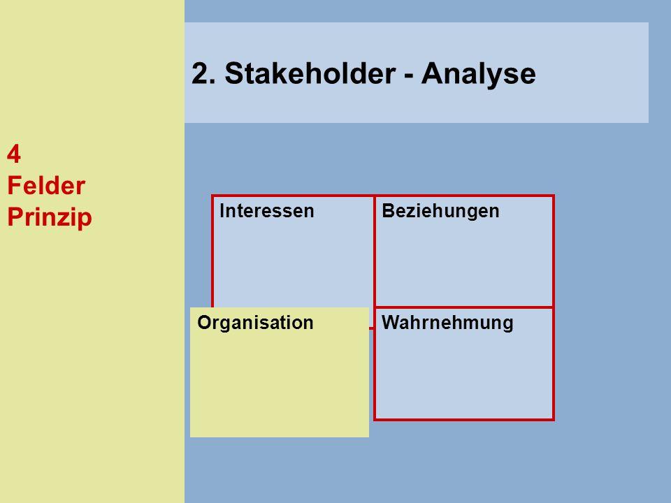 4 Felder Prinzip InteressenBeziehungen Wahrnehmung 2. Stakeholder - Analyse Organisation