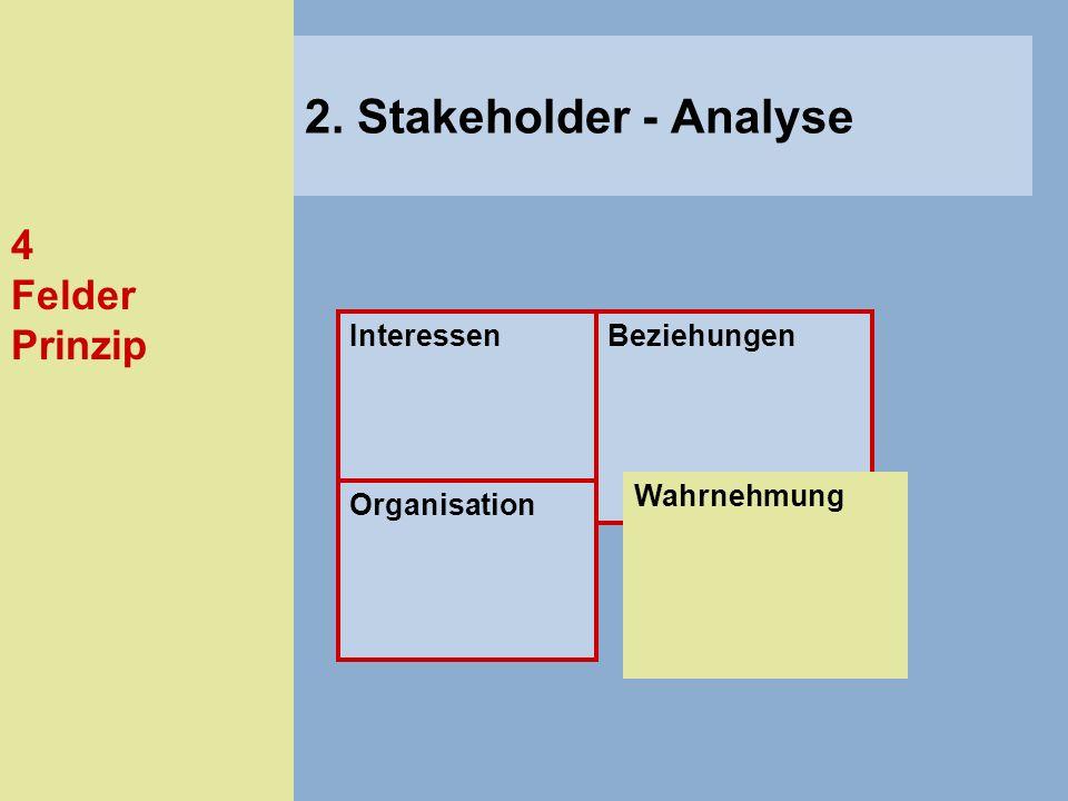4 Felder Prinzip InteressenBeziehungen Organisation 2. Stakeholder - Analyse Wahrnehmung