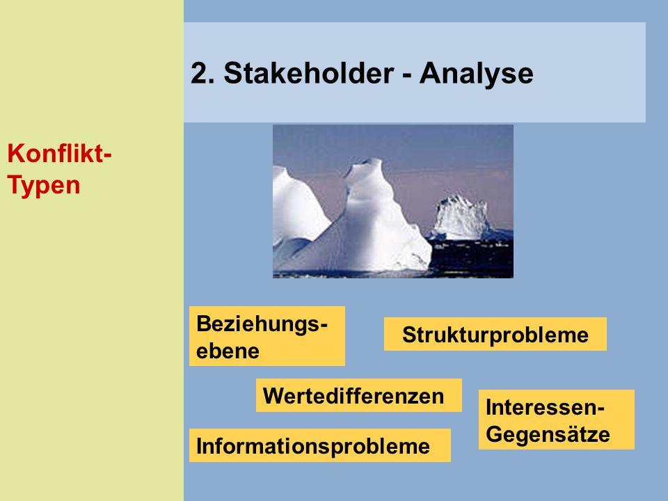 Konflikt- Typen 2. Stakeholder - Analyse Beziehungs- ebene Wertedifferenzen Informationsprobleme Interessen- Gegensätze Strukturprobleme