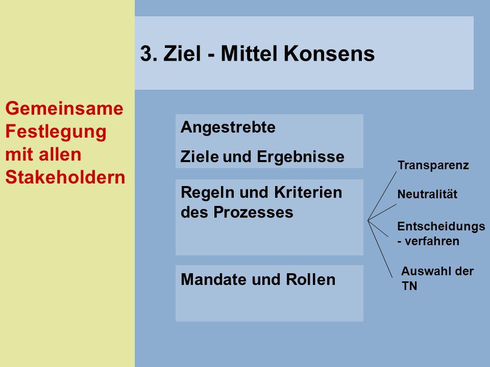 Angestrebte Ziele und Ergebnisse Regeln und Kriterien des Prozesses Mandate und Rollen Gemeinsame Festlegung mit allen Stakeholdern Transparenz Neutra