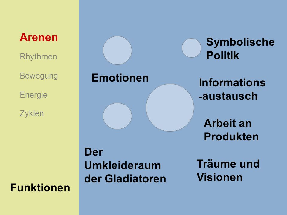 Symbolische Politik Emotionen Informations - austausch Arbeit an Produkten Der Umkleideraum der Gladiatoren Arenen Rhythmen Energie Bewegung Zyklen Fu