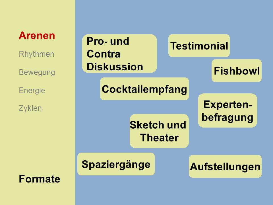 Formate Arenen Rhythmen Energie Bewegung Zyklen Pro - und Contra Diskussion Testimonial Fishbowl Cocktailempfang Experten - befragung Sketch und Theat