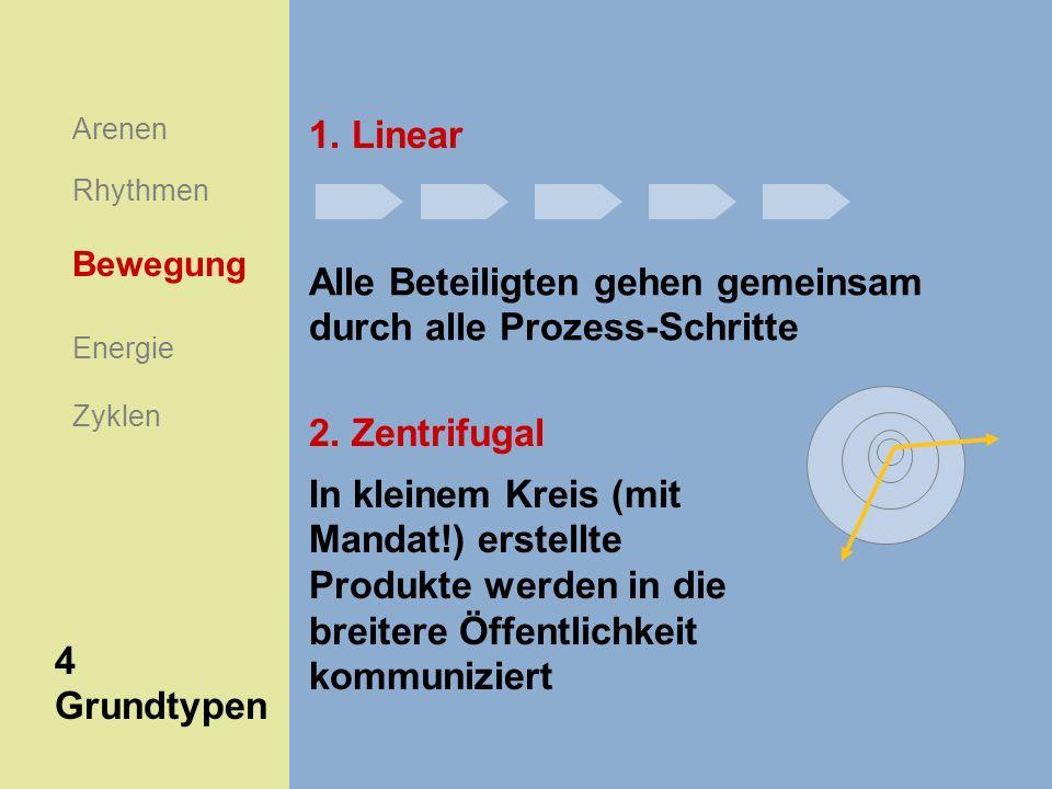 Arenen Rhythmen Energie Bewegung Zyklen 4 Grundtypen Alle Beteiligten gehen gemeinsam durch alle Prozess-Schritte 1. Linear 2. Zentrifugal In kleinem