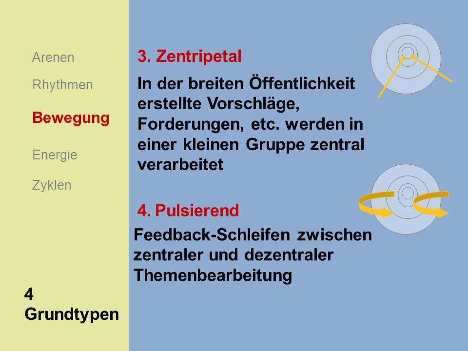 Arenen Rhythmen Energie Bewegung Zyklen 4 Grundtypen In der breiten Öffentlichkeit erstellte Vorschläge, Forderungen, etc. werden in einer kleinen Gru
