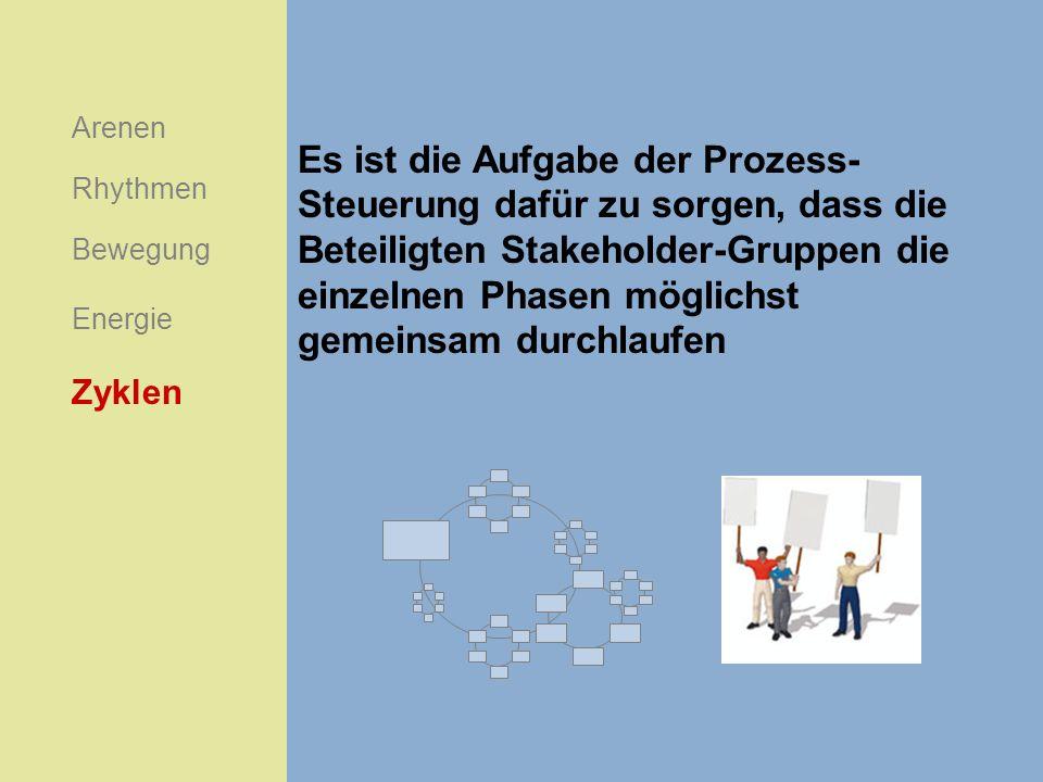Es ist die Aufgabe der Prozess- Steuerung dafür zu sorgen, dass die Beteiligten Stakeholder-Gruppen die einzelnen Phasen möglichst gemeinsam durchlauf