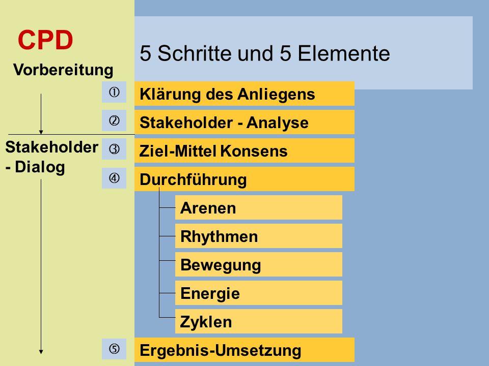 CPD Stakeholder - Analyse Ziel-Mittel Konsens Durchführung Arenen Rhythmen Energie Bewegung Zyklen Ergebnis-Umsetzung Vorbereitung Stakeholder - Dialo