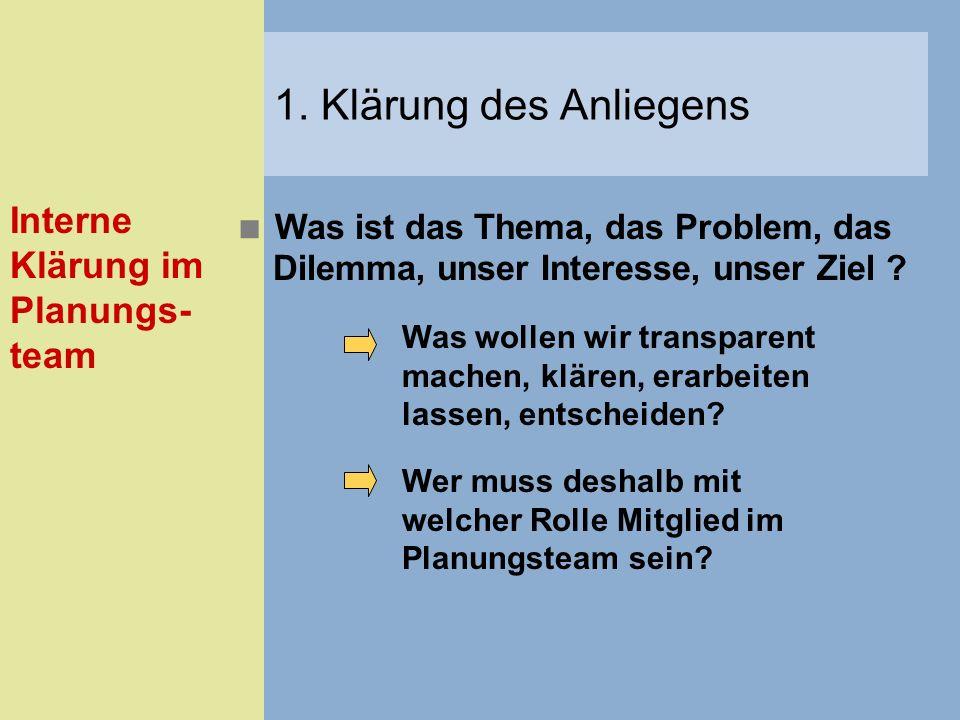 Was ist das Thema, das Problem, das Dilemma, unser Interesse, unser Ziel ? Interne Klärung im Planungs- team 1. Klärung des Anliegens Was wollen wir t