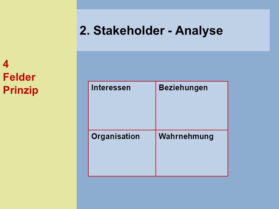 4 Felder Prinzip InteressenBeziehungen OrganisationWahrnehmung 2. Stakeholder - Analyse