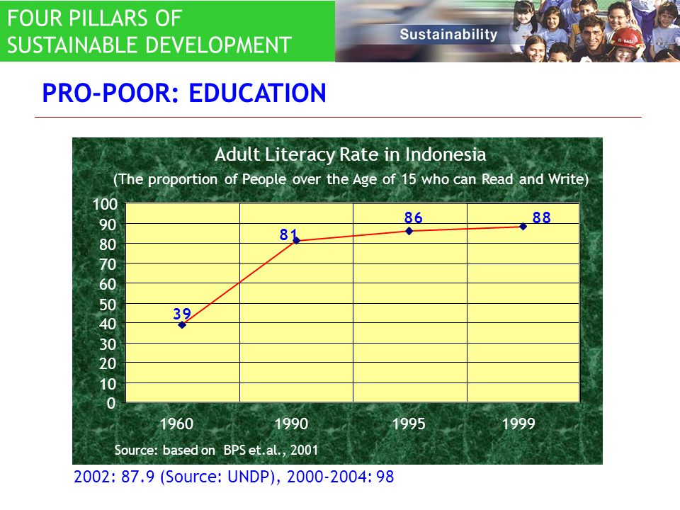 PRO-POOR: EDUCATION 81 86 39 88 0 10 20 30 40 50 60 70 80 90 100 199019951999 Source: based on BPS et.al., 2001 1960 Adult Literacy Rate in Indonesia