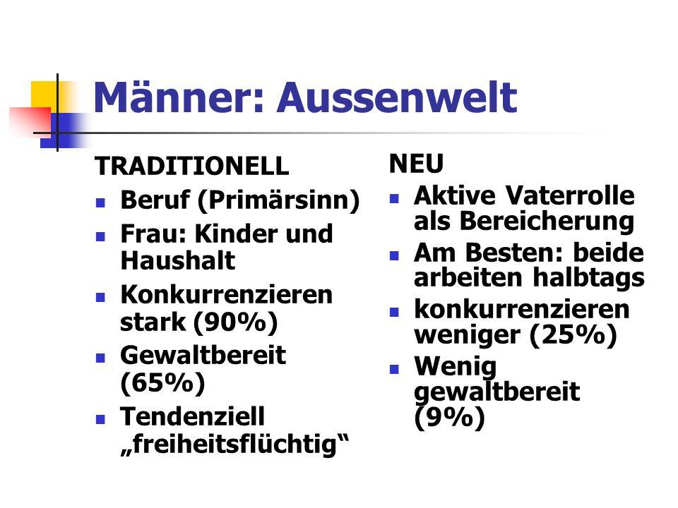 Männer: Aussenwelt TRADITIONELL Beruf (Primärsinn) Frau: Kinder und Haushalt Konkurrenzieren stark (90%) Gewaltbereit (65%) Tendenziell freiheitsflüch